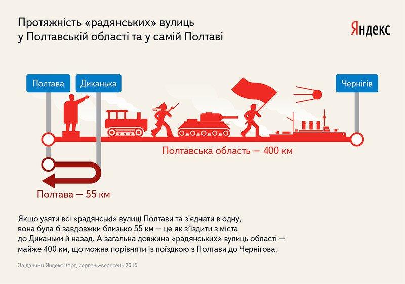 Які комуністичні вулиці найпопулярніші на Полтавщині та які вулиці можуть підпасти під декомунізацію (фото) - фото 2