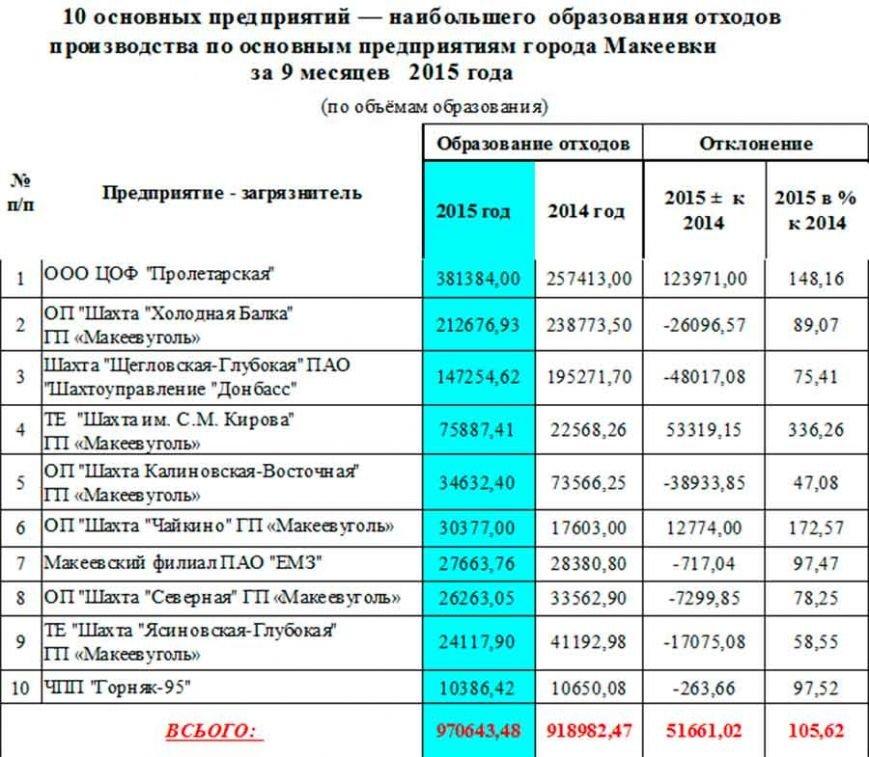Экорейтинг: макеевские предприятия поделили на «черный» и «зеленый» список (фото) - фото 1