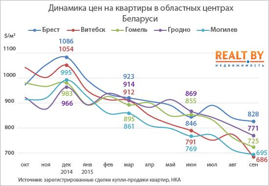Первым городом в Беларуси, где цены на квартиры опустились ниже минимума 2012 года, стал Витебск, фото-3
