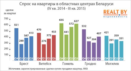 Первым городом в Беларуси, где цены на квартиры опустились ниже минимума 2012 года, стал Витебск, фото-2