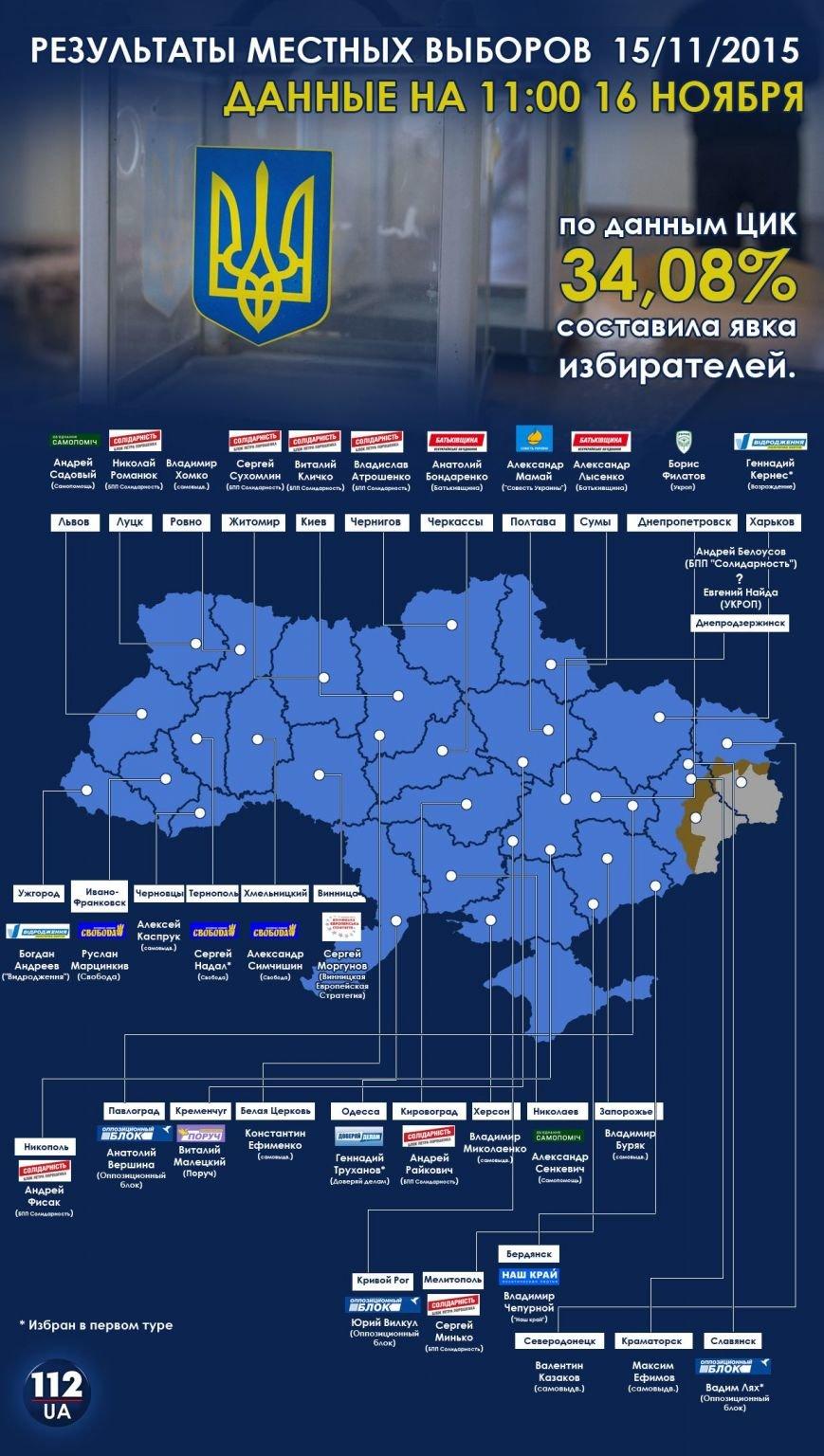 Результаты второго тура выборов в Краматорске (ОБНОВЛЯЕТСЯ: 11*30) (фото) - фото 1