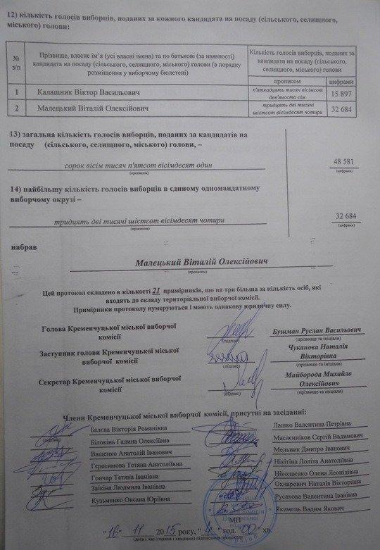 На выборах в мэры Кременчуга победил Виталий Малецкий (фото) - фото 1