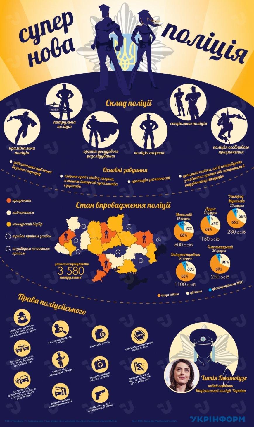 Основные задачи и права Национальной полиции, фото-1