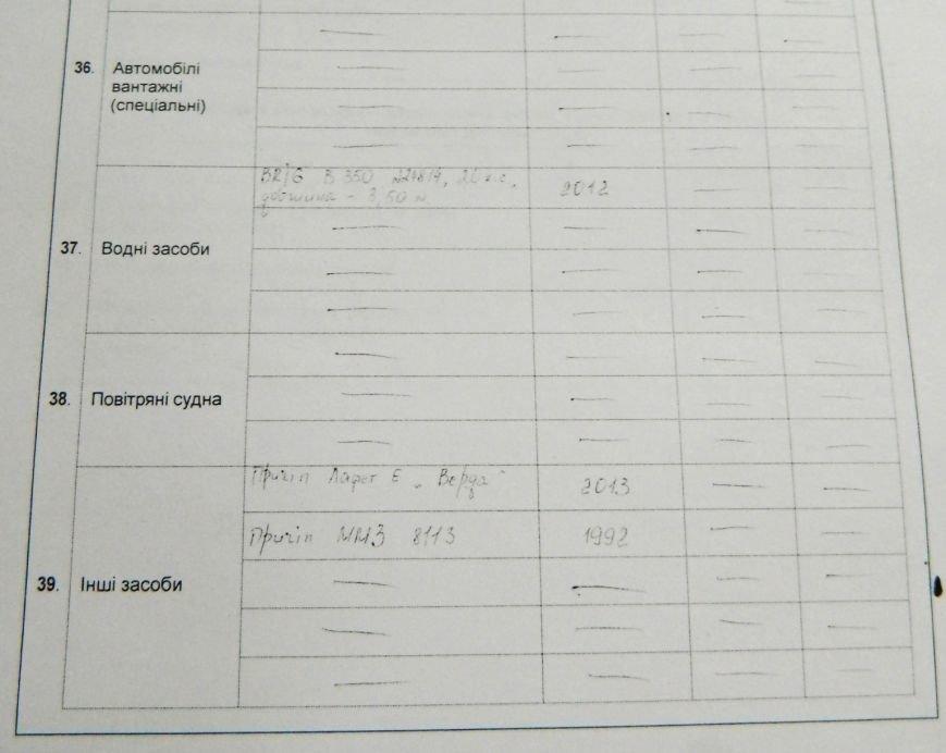 Сколько зарабатывает, где живет и на чем ездит новый мэр Запорожья, - декларация (фото) - фото 6