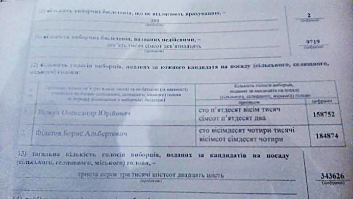Новым мэром Днепропетровска избран Борис Филатов (фото) - фото 1