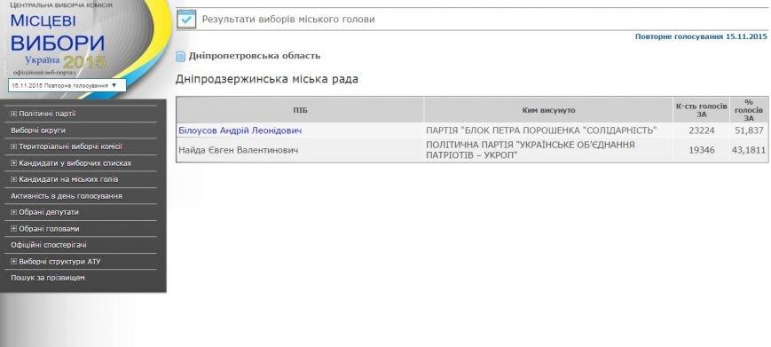 На выборах мэра Днепродзержинска победил Андрей Белоусов (фото) - фото 1