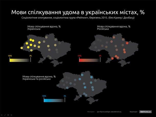 У Чернівцях цураються української мови, про це кажуть соціологічні дослідження (Інфографіка) (фото) - фото 1