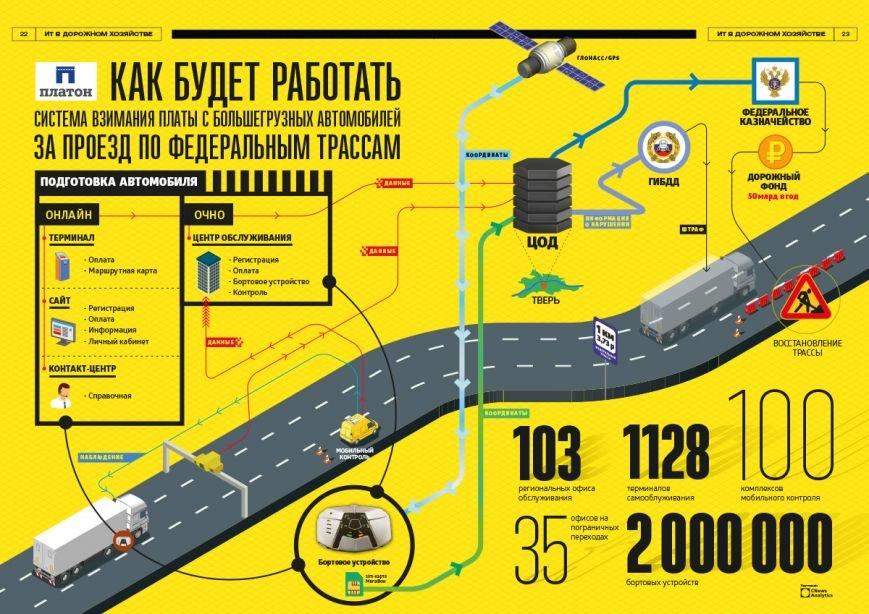 Зарегистрировать свой грузовик в системе «Платон» можно в Новошахтинске (фото) - фото 1