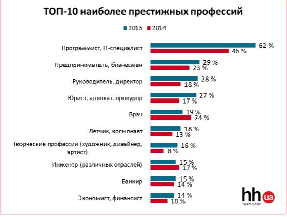 ТОП-10 самых престижных профессий 2015 года в Украине (фото) - фото 1
