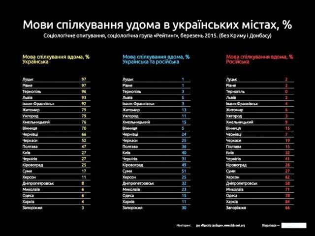українська мова чернігів