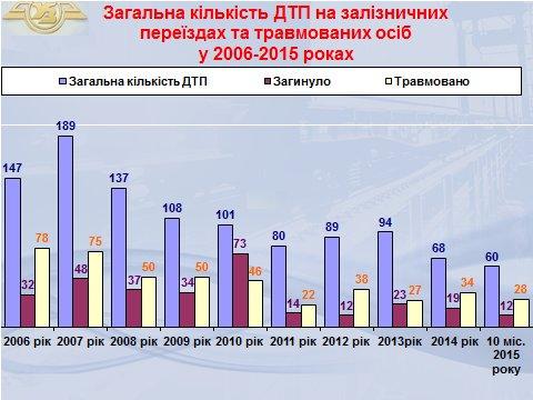 Залізничники в ході Всеукраїнського тижня безпеки дорожнього руху провели понад 1200 зустрічей зі школярами (фото) - фото 1