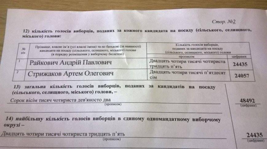 photo_23.11.2015_Kirov_rezultaty_vyboriv_3