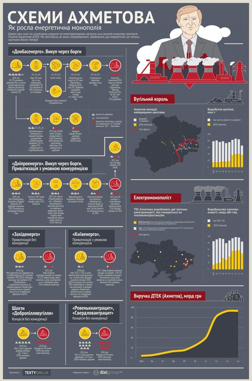 Владелец мариупольских заводов Ахметов забрал себе ТЭС и стал монополистом (Схемы, инфографика) (фото) - фото 1