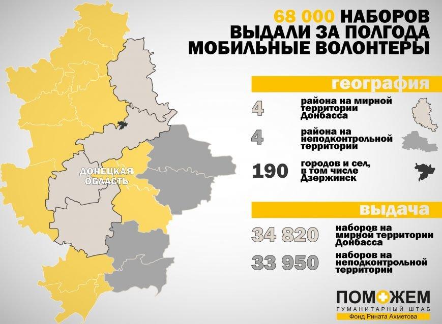 Колонны штаба «Поможем» привезли в Донецк 30 тысяч продуктовых наборов. Макеевчанам хватит (фото) - фото 1