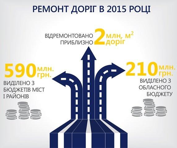 В 2016 году на ремонт дорог области выделят еще больше денег, фото-1