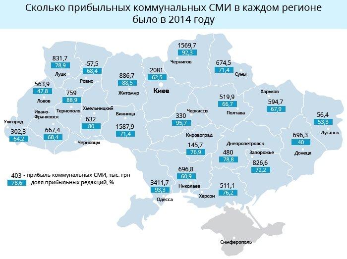 Коммунальные СМИ Черниговской области – одни из самых прибыльных в Украине (фото) - фото 1