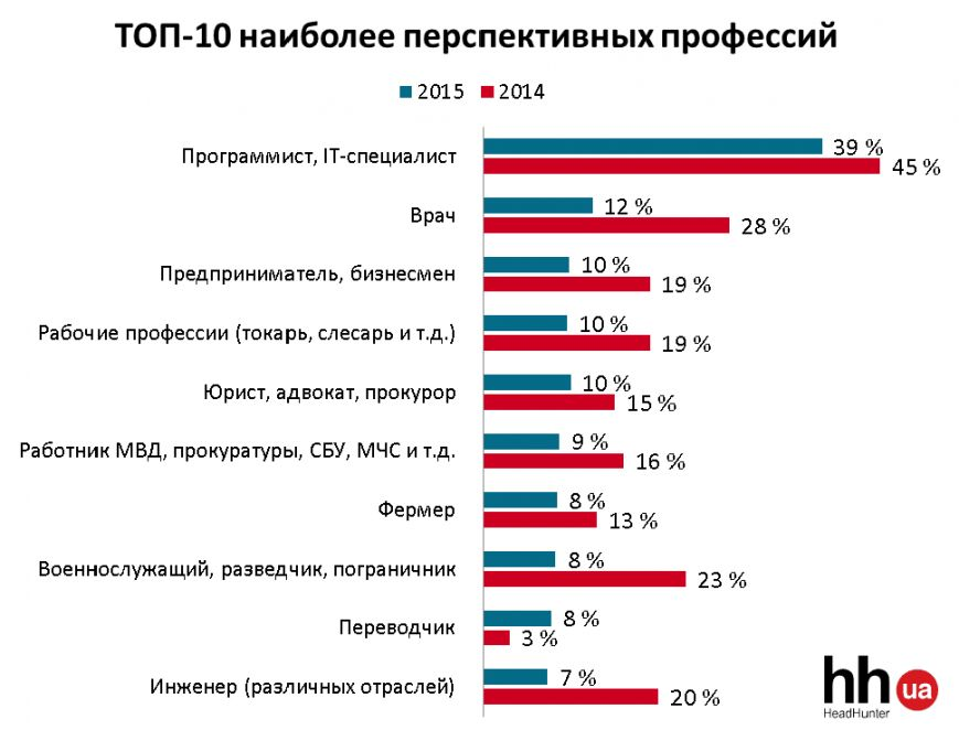 Полтавцям на замітку: які найперспективніші професії станом на сьогодні (фото) - фото 1