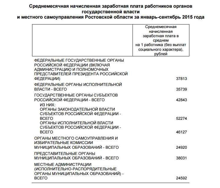 Ростовские чиновники официально зарабатывают от 24 до 52 тысяч рублей в месяц (фото) - фото 1