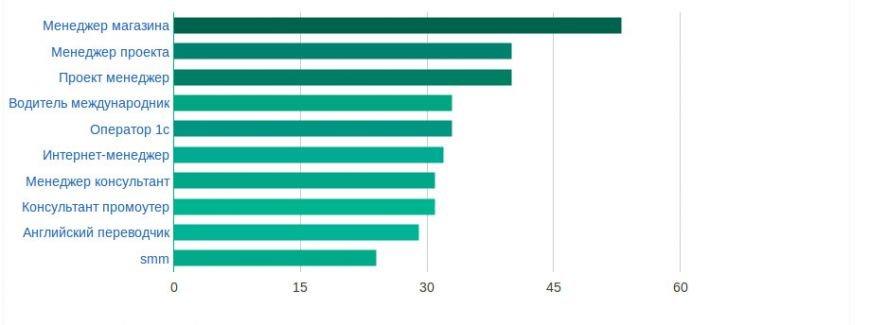 Сучасний стан ринку праці у Львові: аналіз вакансій та рівня заробітних плат у 2015 році (фото) - фото 1