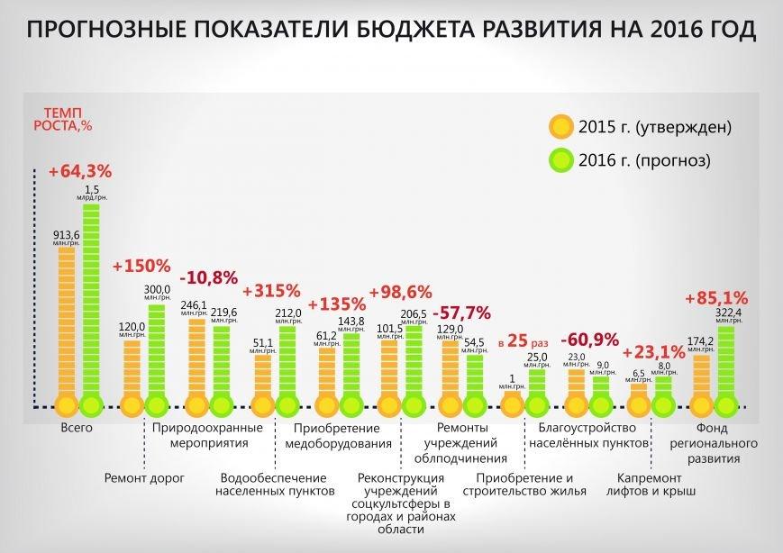 бюджет_развития_рус-01