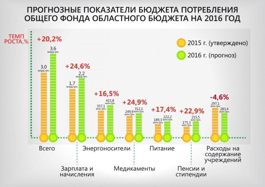 бюджет_потребления_рус-01