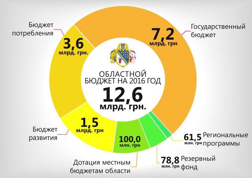 областной_бюджет_рус_01