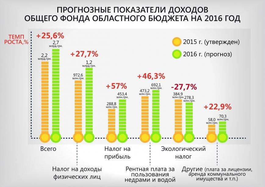 доходы_бюджета_рус-01
