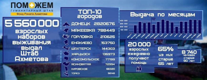 Макеевка получила почти 800 тысяч наборов выживания от Штаба Рината Ахметова (фото) - фото 1