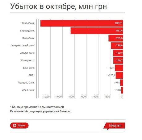 ТОР-5 убыточных банков Украины, фото-1