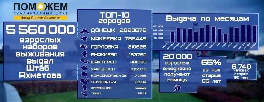 Более 150 тысяч наборов выживания от Штаба Рината Ахметова получили жители Енакиева (фото) - фото 1