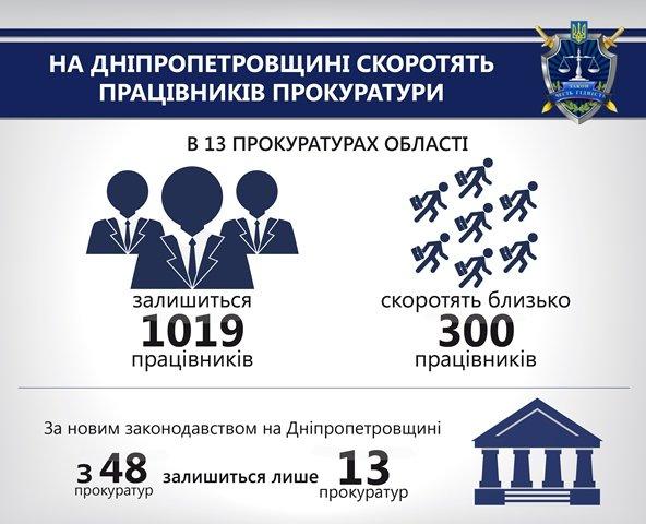 На Днепропетровщине сократят 300 работников прокуратуры, фото-1