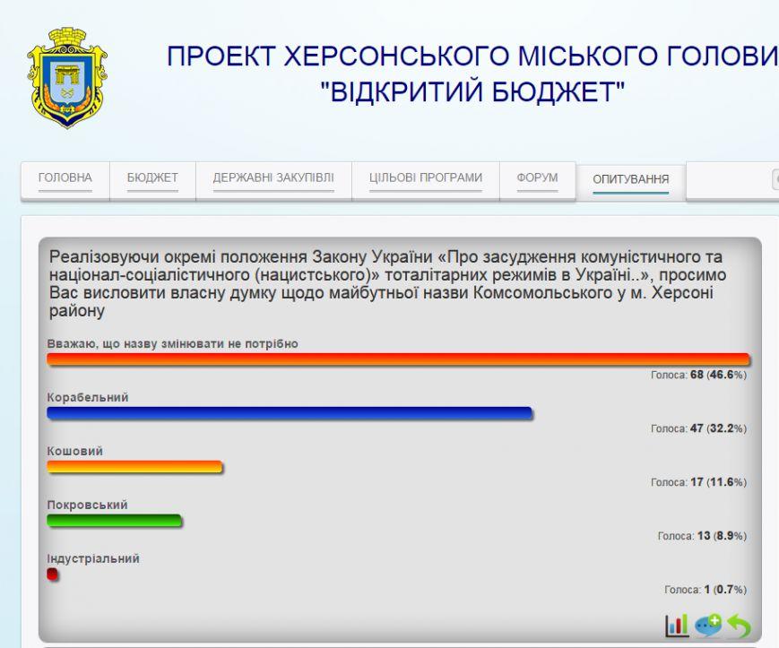 В Херсоне стартовало голосование за переименование Комсомольского района (фото) - фото 1