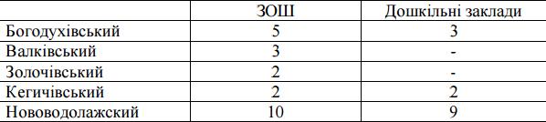 Больше полсотни населенных пунктов Харьковщины остаются без света (фото) - фото 1