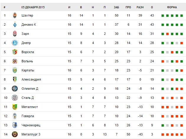 Стартовал 12-й тур украинской Премьер-лиги: победа «Динамо», анонс следующих игр и где посмотреть трансляцию (фото) - фото 2