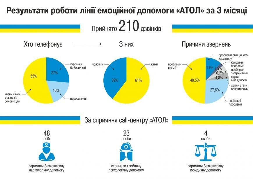Інфографіка про АТОЛ