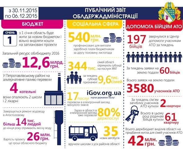 Днепропетровская ОГА отчиталась о работе за неделю: бюджет-2016, новые водоводы и котельные, поддержка бойцов АТО и электронные сервисы, фото-1