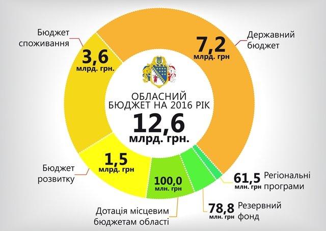 Днепропетровская ОГА отчиталась о работе за неделю: бюджет-2016, новые водоводы и котельные, поддержка бойцов АТО и электронные сервисы, фото-2