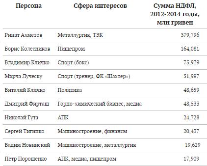 Ахметов и Луческу заняли первые места топе крупнейших налогоплательщиков Украины (фото) - фото 1