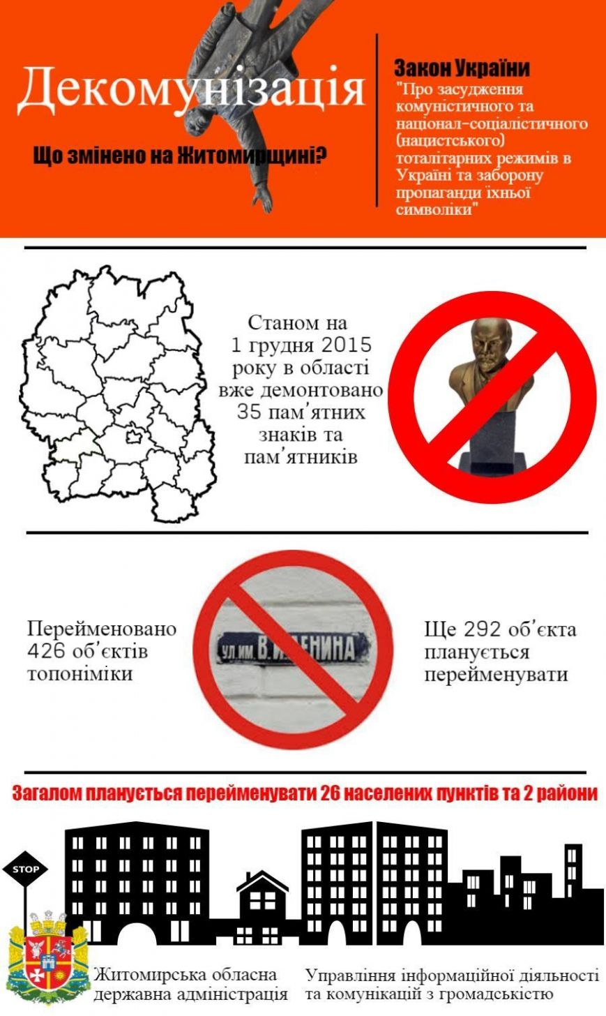 Процес декомунізації на Житомирщині продовжується (фото) - фото 1