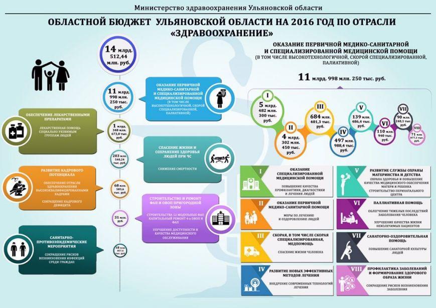 Ульяновское здравоохранение - что ожидать в 2016 году?, фото-1