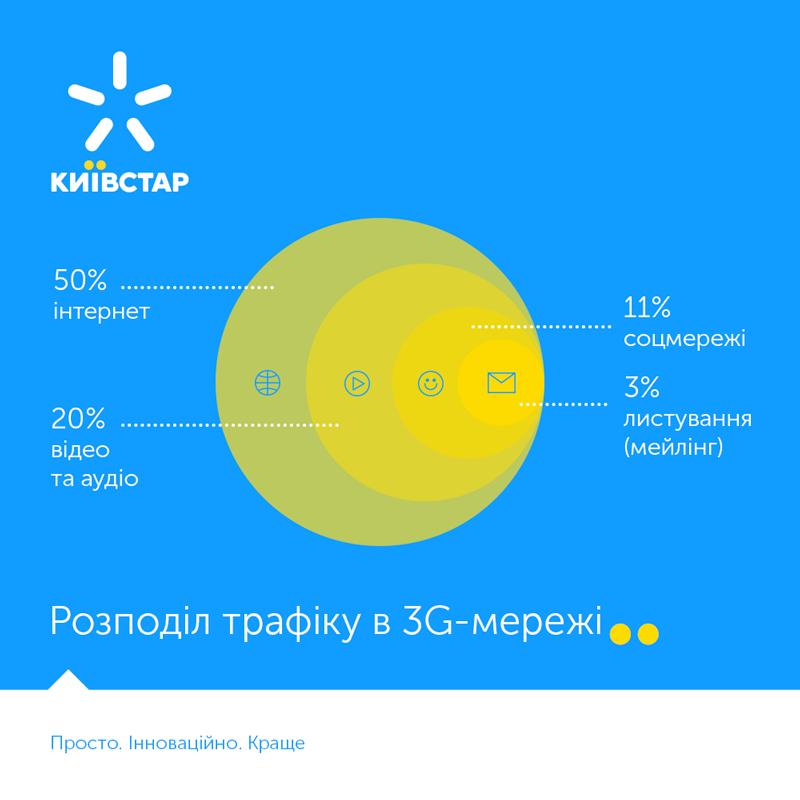 3G интернет – какой тариф лучший? (ИНФОГРАФИКА), фото-1