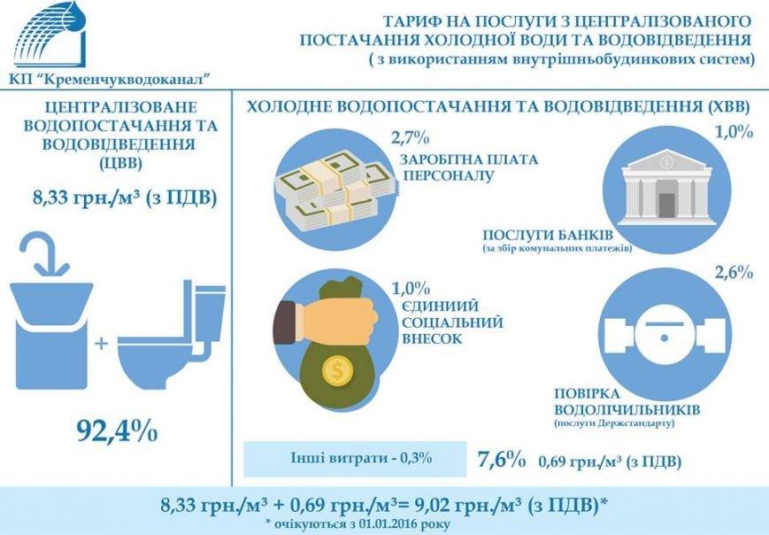 У Кременчуці з 1 січня піднімуться тарифи на воду та водовідведення, фото-1