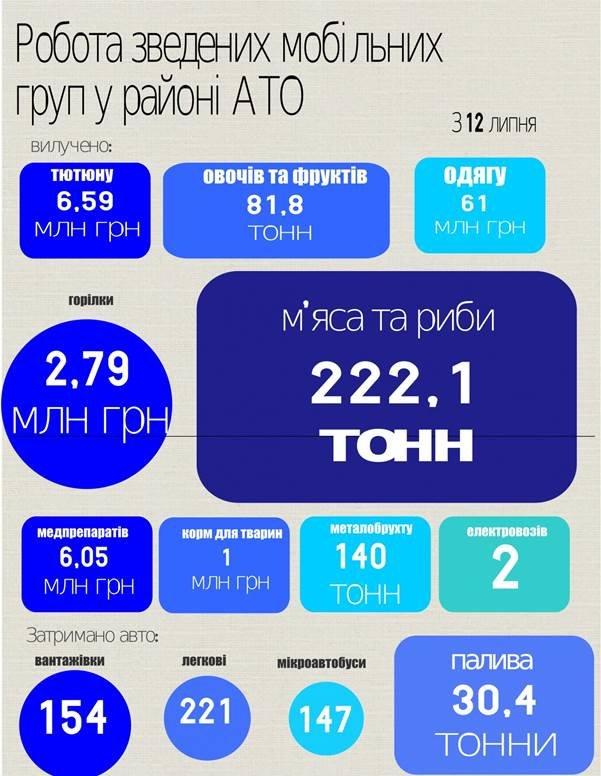 В Артемовском районе СБУ задержала незаконный груз на 200 тыс. грн. (фото) - фото 1