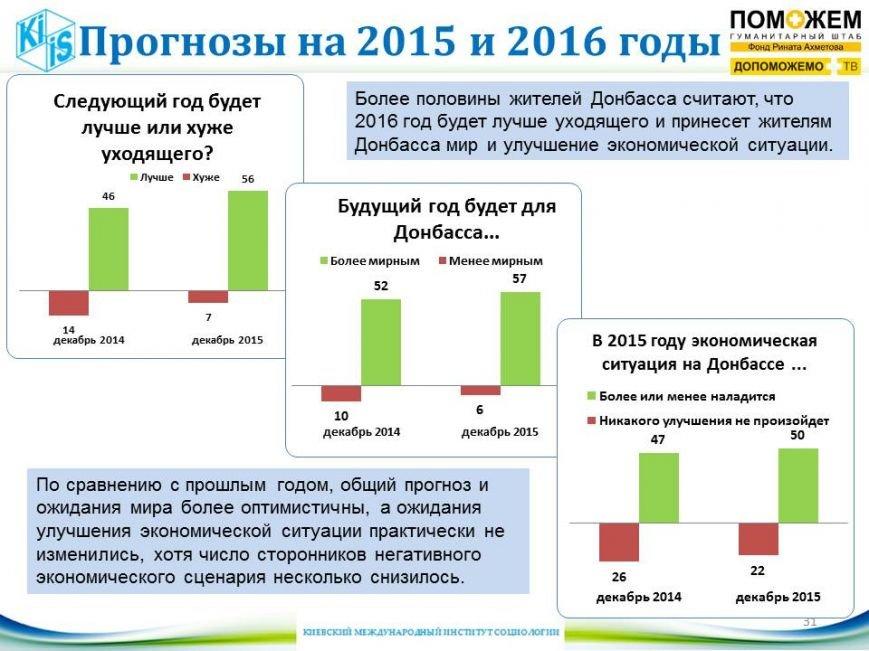 Более половины жителей Донбасса верят, что 2016 будет лучше нынешнего, фото-2