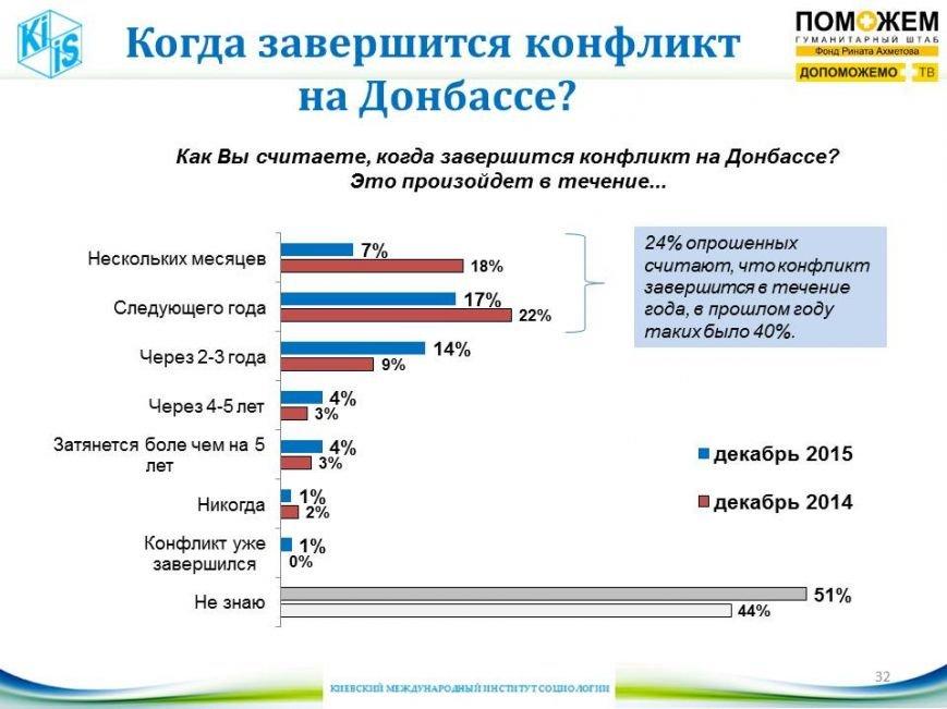 Более половины жителей Донбасса верят, что 2016 будет лучше нынешнего, фото-1