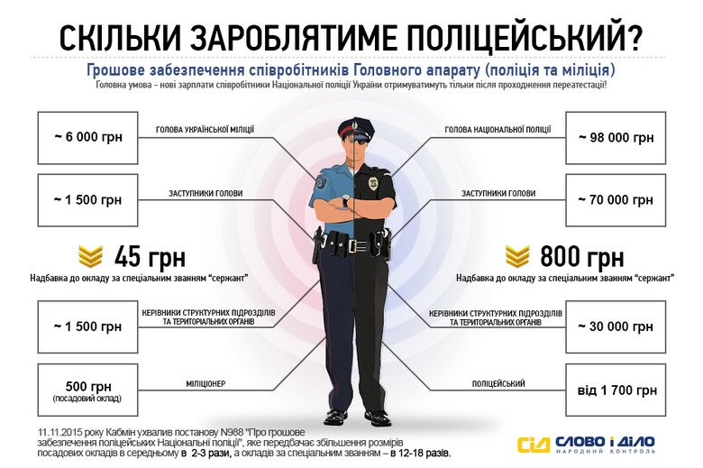 Аваков сказав, скількох міліціонерів позбавлять погонів, фото-1