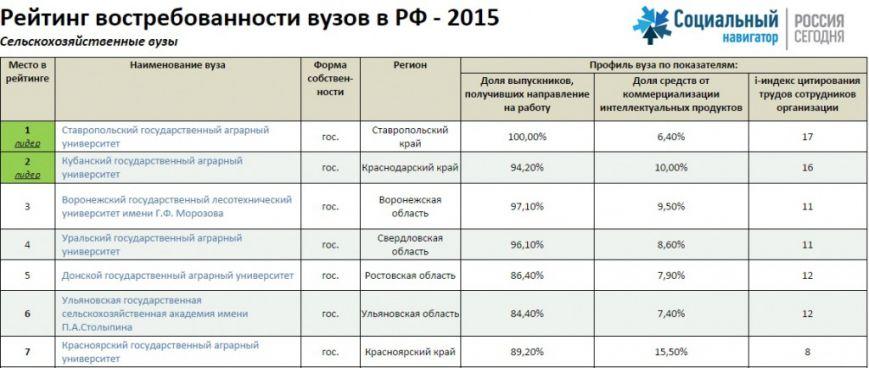 Ульяновские ВУЗы оценили по российским меркам, фото-2