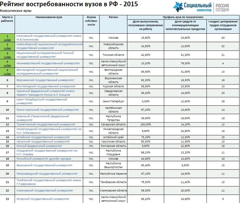 Ульяновские ВУЗы оценили по российским меркам, фото-3
