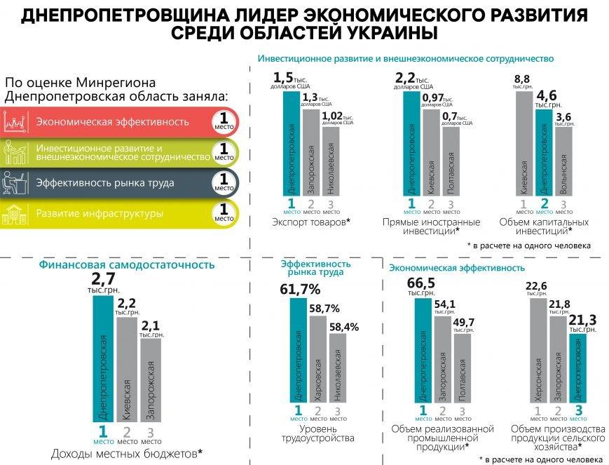 Соц.эконом.разв.региона_рус_01-01