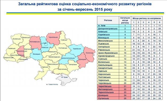 Донецкая область - аутсайдер в рейтинге социально-экономического развития регионов (фото) - фото 1